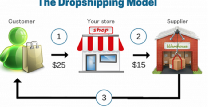 how to do dropshipping